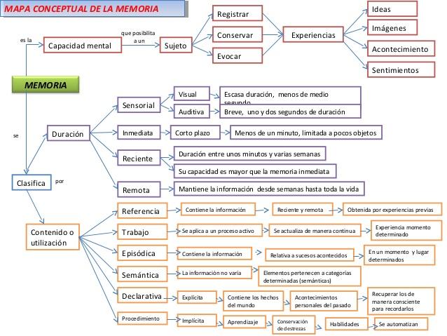 memoria-y-pensamiento-mapa-mental-1-638