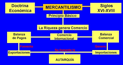 mercantilismo2
