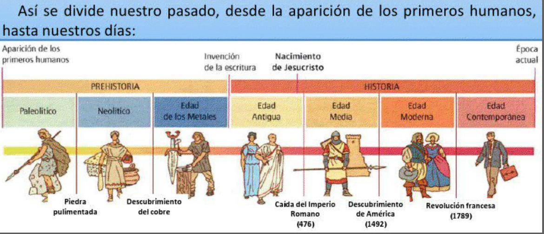 modernaetapas-historia