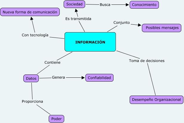 sociedadMapa conceptual de la Informaci%f3n.cmap