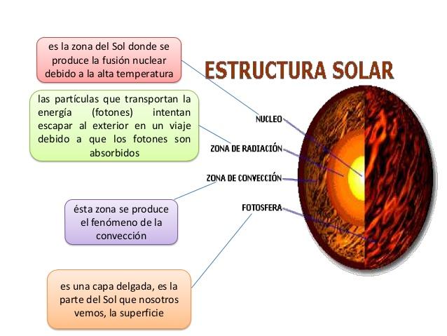solorigen-evolucion-y-estructura-del-sol-y-la-tierra-3-638