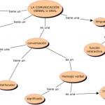 Cuadros sinópticos sobre comunicación verbal y no verbal