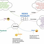 Mapas mentales sobre redes sociales