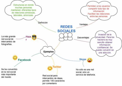 Mapas Mentales Sobre Redes Sociales Cuadro Comparativo