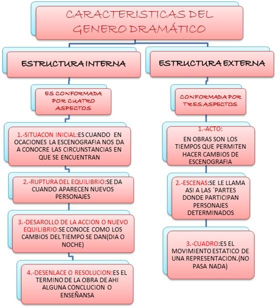 Cuadros Sinópticos Sobre Género Dramático Y Sus Formas