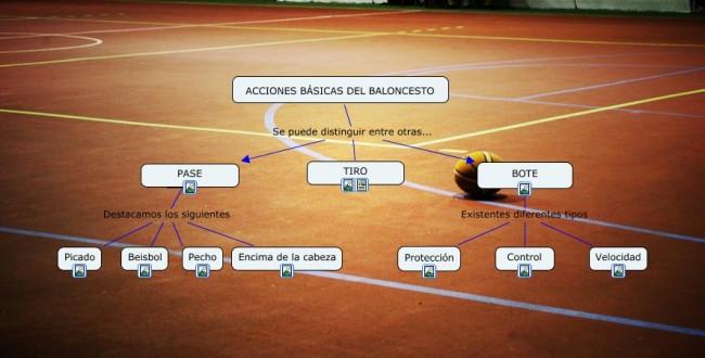 Acciones basicas del baloncesto.cmap