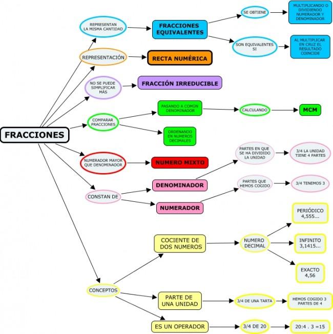 CONCEPTOS DE FRACCIONES 2.cmap