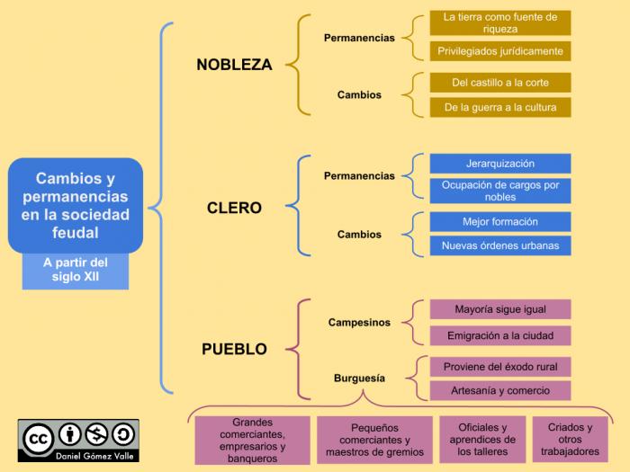 Cambios+y+permanencias+de+la+sociedad+feudal