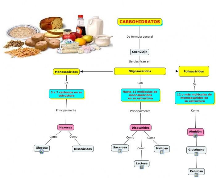 Carbohidratos.cmap