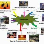 Mapas mentales sobre contaminación y calentamiento global