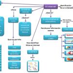 Cuadros sinópticos sobre Internet y sus funciones