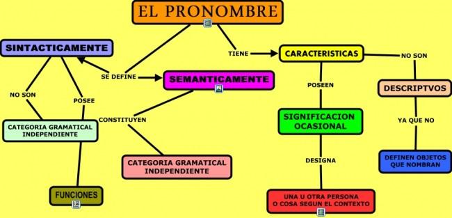 EL PRONOMBRE - SERGIO.cmap