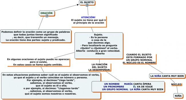 101ebe111d06 Cuadros sinópticos sobre sujeto y predicado: Núcleos | Cuadro ...