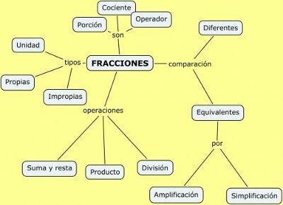 Fracciones-7f5ae400