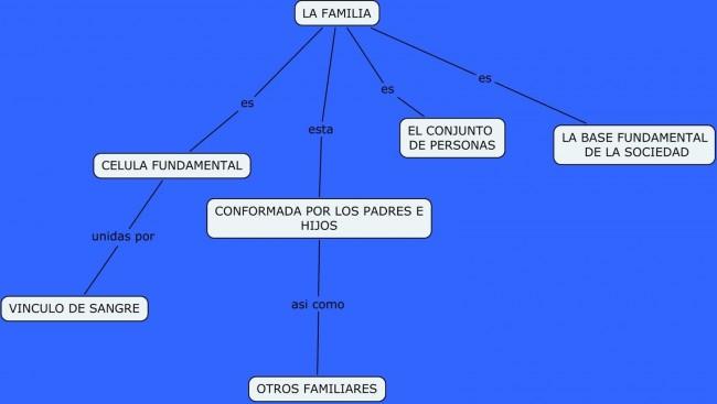 LA FAMILIA - ¿Quienes Forman la Familia