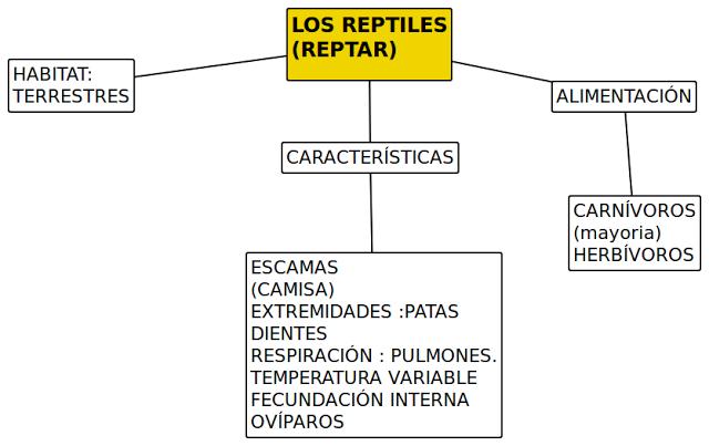 LOS REPTILES (REPTAR)