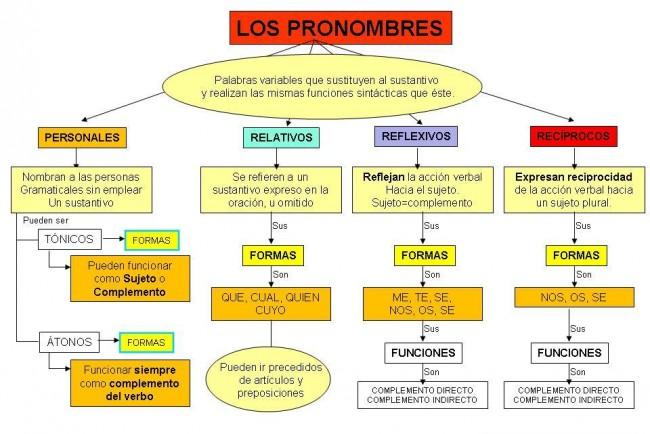 LOS_PRONOMBRES