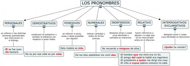 Los pronombres.cmap
