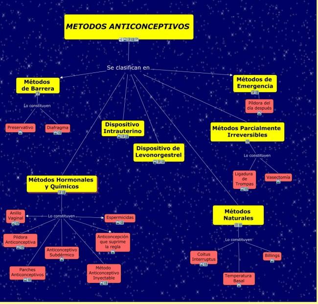 METODOS ANTICONCEPTIVOS.cmap