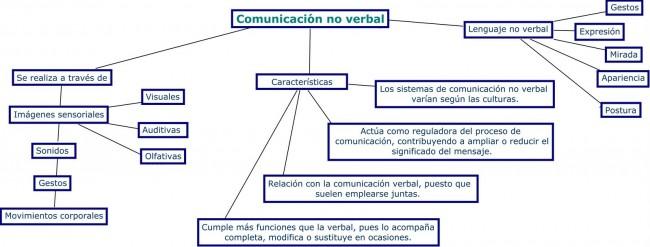 Mapa Comun. no verbal. Completo!