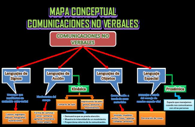 Mapa Conceptual - Comunicaciones no Verbales