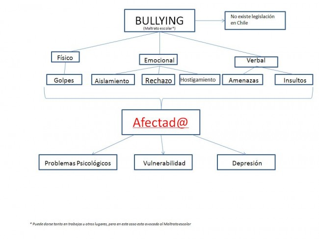 Mapa conceptual bullying