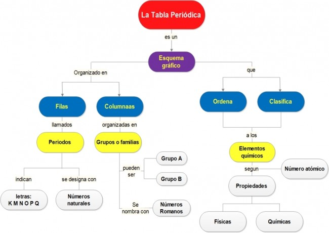 Mapa-conceptual-de-la-tabla-periódica-1024x724