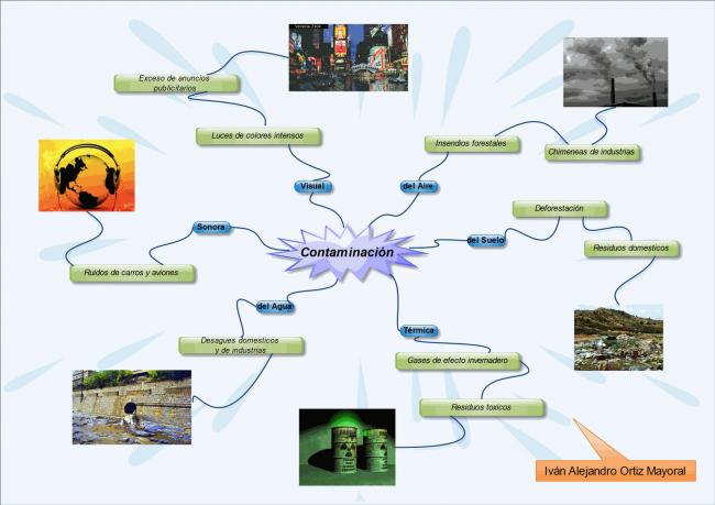 Mapa mental de Ivan O