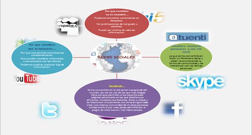 Mapa mental sobre las redes sociales