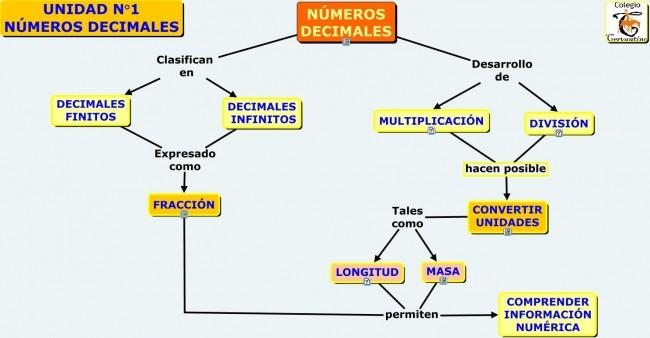 NUMEROS DECIMALES.cmap