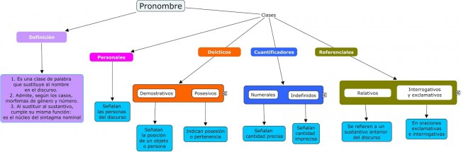 Proyecto Armarium 05 Pronombre