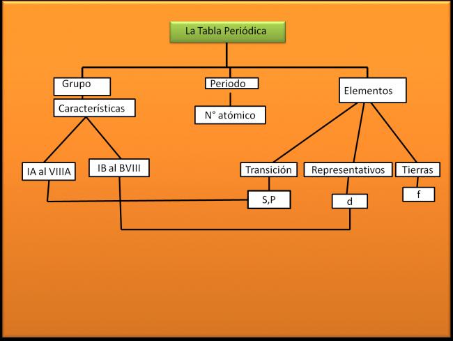 Cuadros sinpticos sobre la tabla peridica de los elementos dibujo tabla periodica mapa conceptual tablaperiodica urtaz Image collections