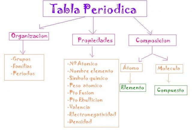 Cuadros sinpticos sobre la tabla peridica de los elementos como est estructurada la tabla peridica de los elementos actualmente fue diseada por alfred werner que se bas en la versin de dimitri mendelelyev que urtaz Choice Image