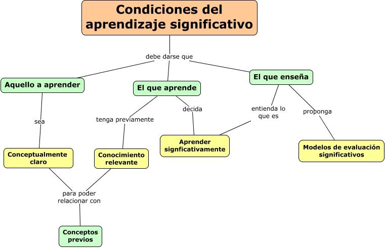 aprendizaje07. Condiciones aprendizaje significativo r.cmap