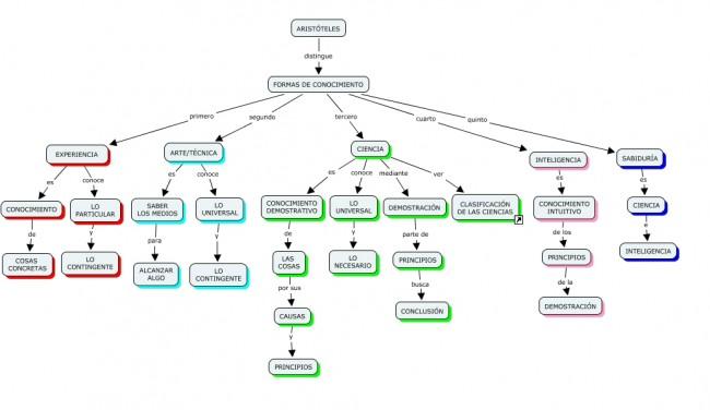 arsitoteles_mapa_general