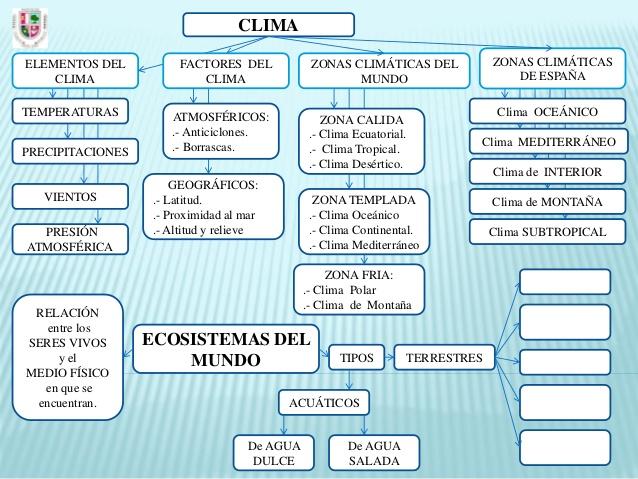 diagrama-clima-tipos-de-climas-y-ecosistemas-spanish-39-638