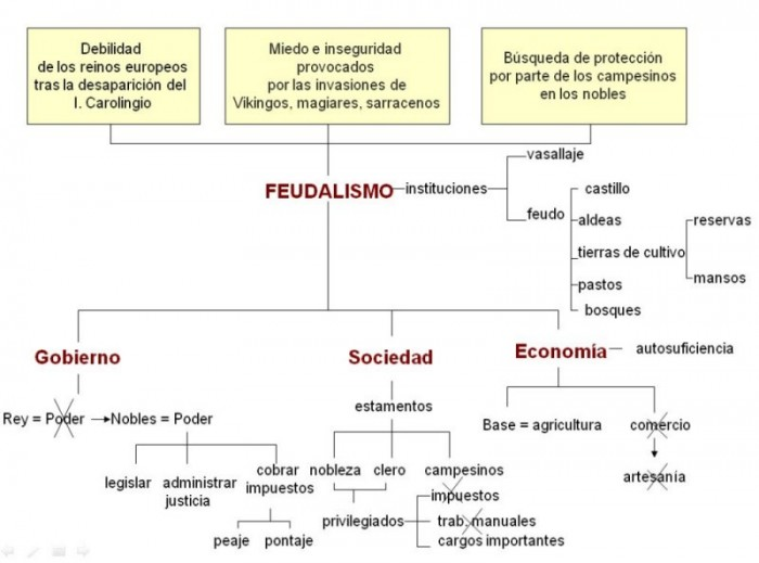 esqeuma+feudalismo+pequeño