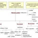 Cuadros sinópticos sobre el Feudalismo