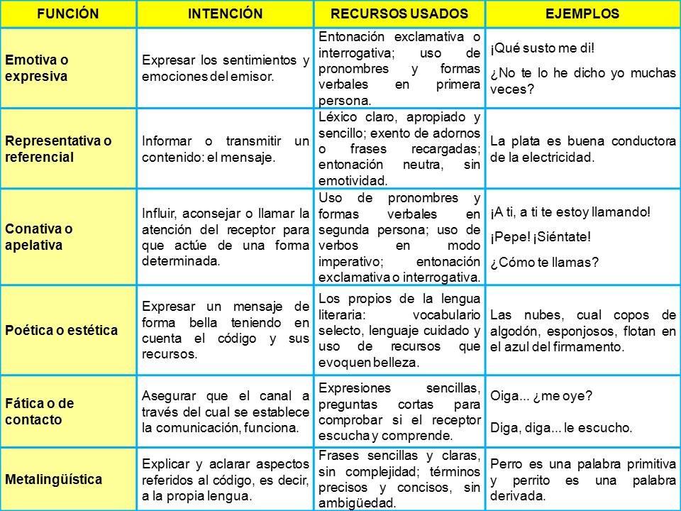 Cuadros sinópticos sobre funciones del lenguaje | Cuadro