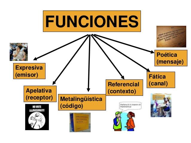 Resultado de imagen de funciones del lenguaje fatica