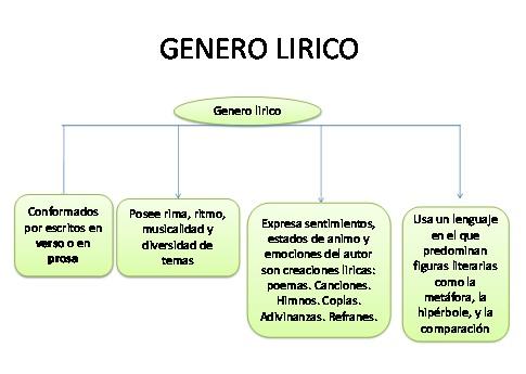genero-lirico