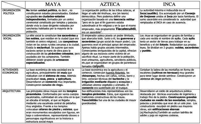 incas_aztecas