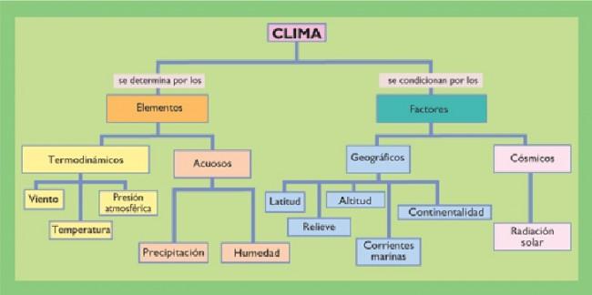 los-climas-mapa-conceptual-1-728