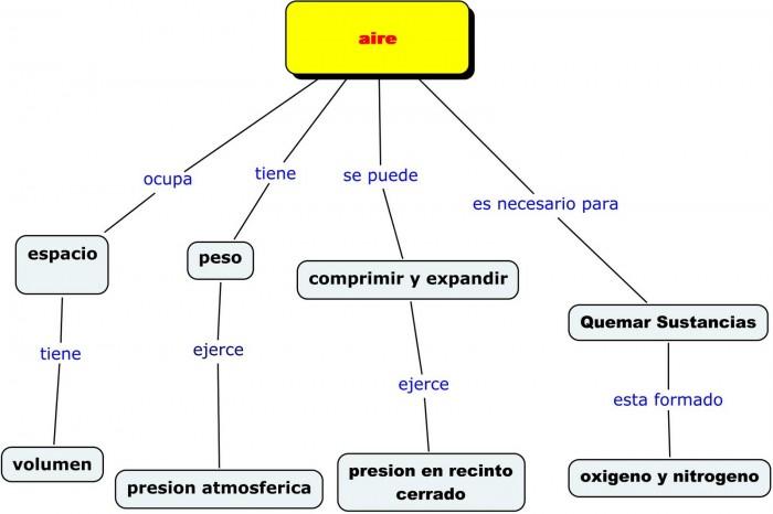 mapa conceptual aire