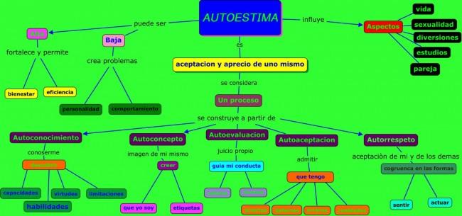 mapa conceptual del autoestima