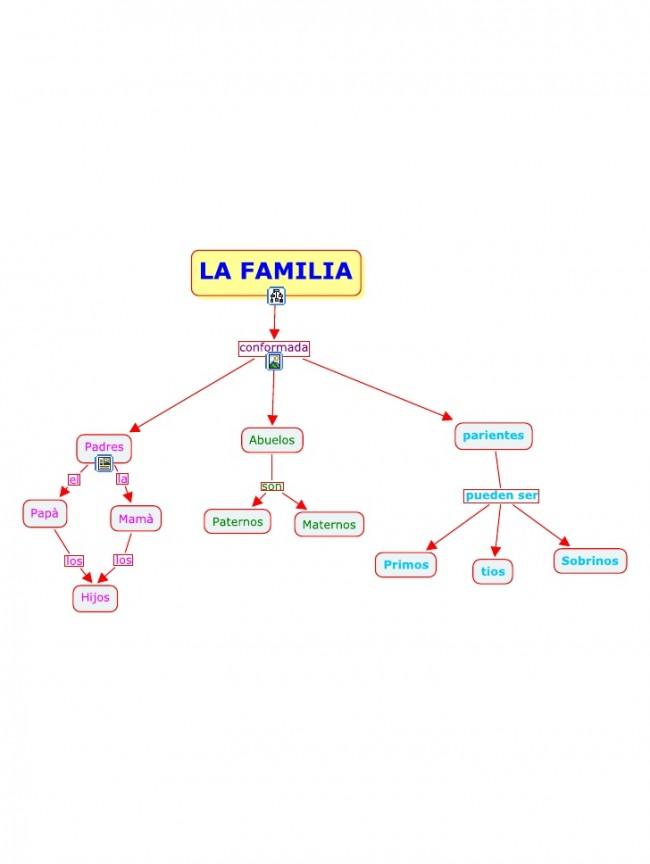 mapa-conceptual-la-familia-dfsdf-1-728