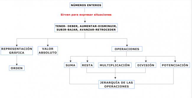 mapa-conceptual-numeros-enteros