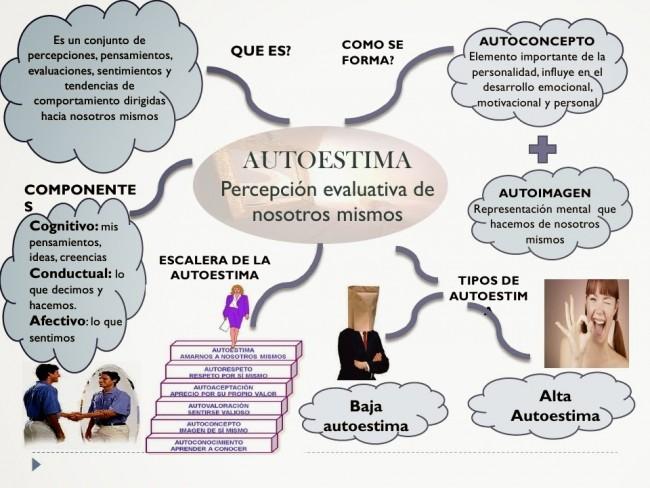 mapa mental Autoestima monica sarmiento_007_page_1