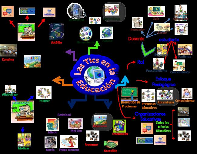 mapa mental las Tics