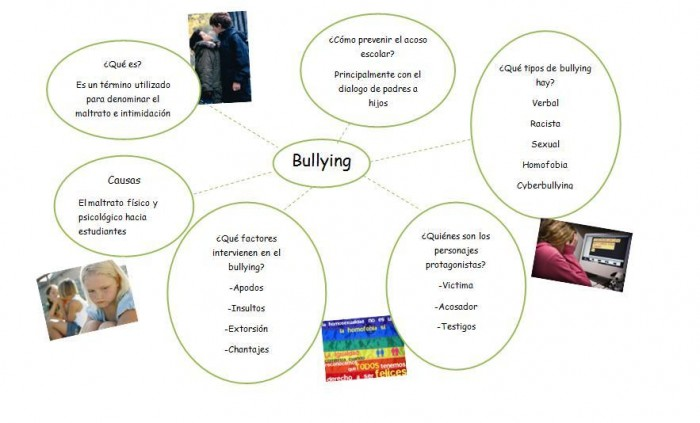 Cuadros Sinópticos Sobre El Bullying O Acoso Y Mapas Mentales